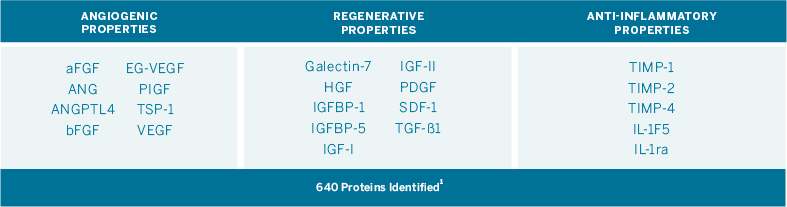 640 Proteins Identified